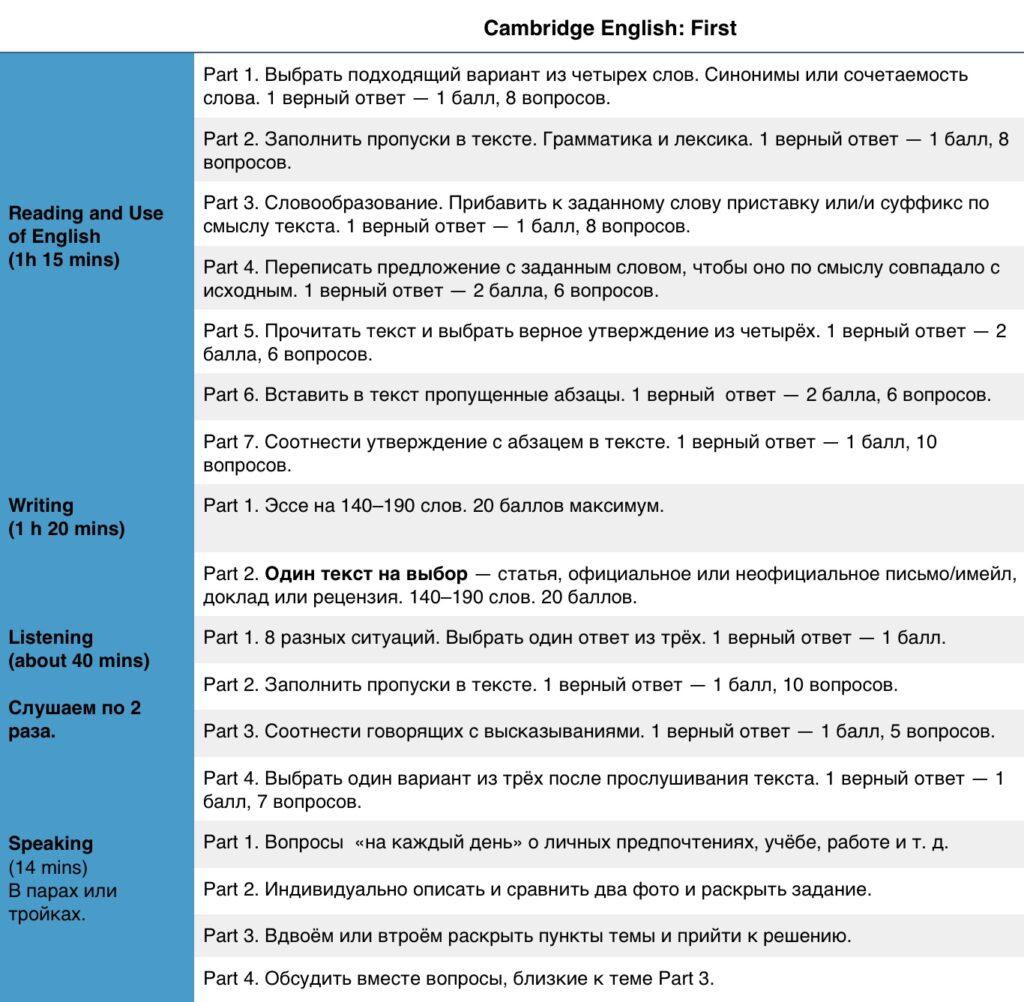 Cambridge FCE format