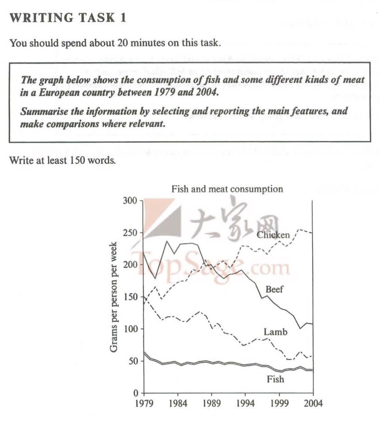 график IELTS