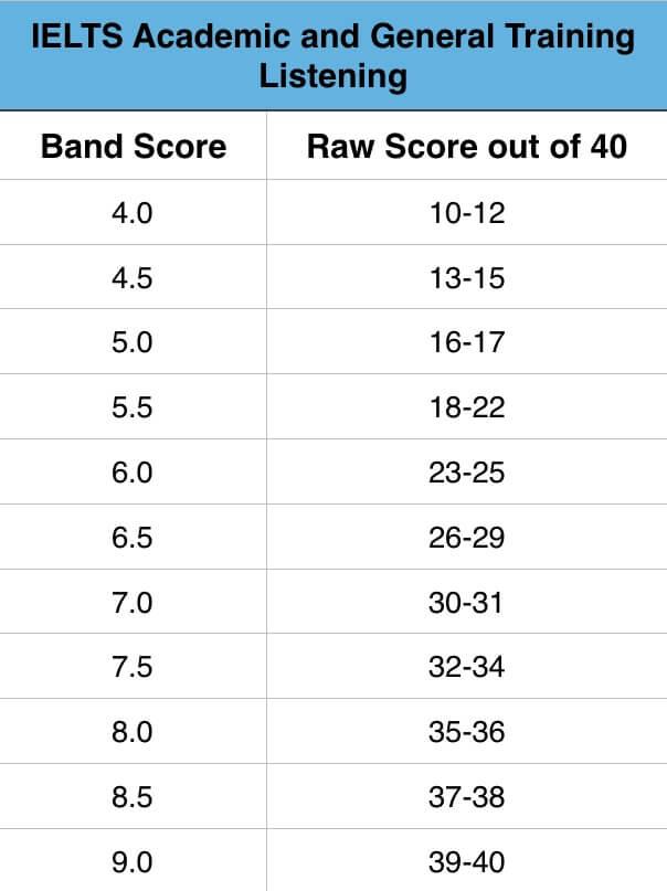 IELTS Listening Band Scores