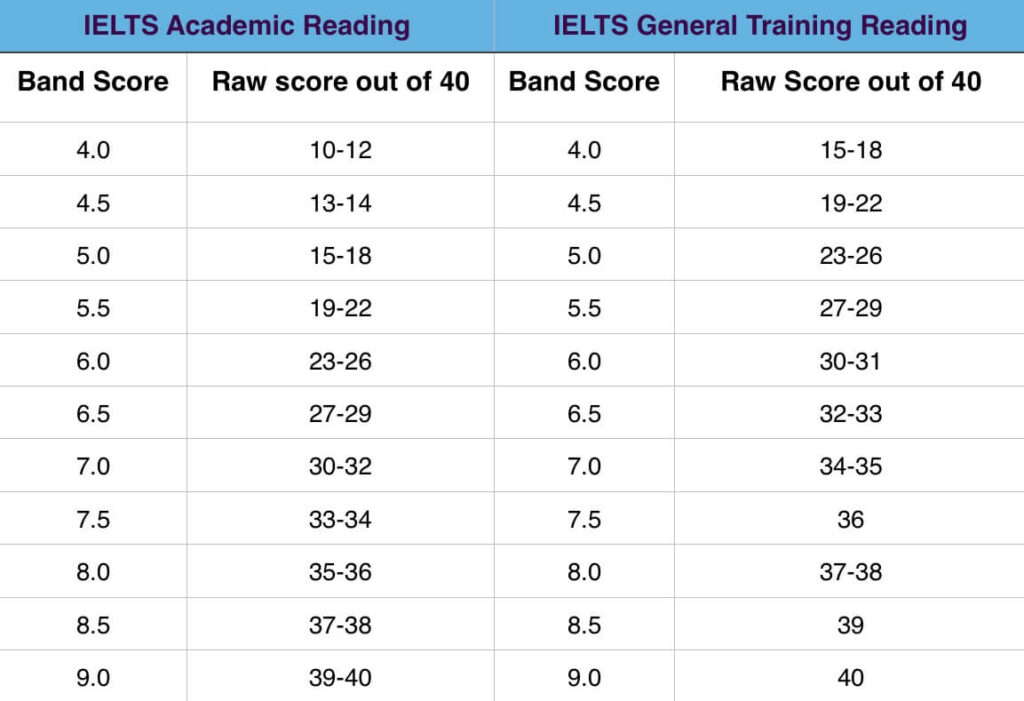 IELTS Reading Band Scores