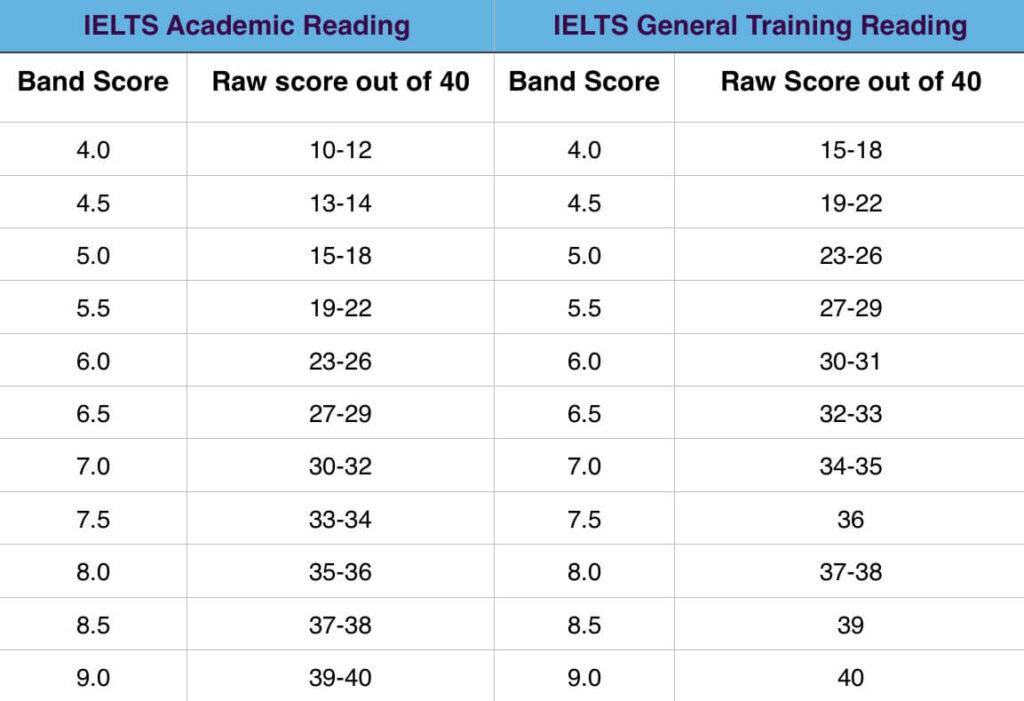 IELTS Reading Band Scores