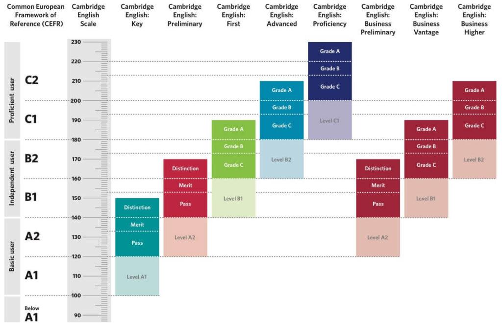 Cambridge English Scale