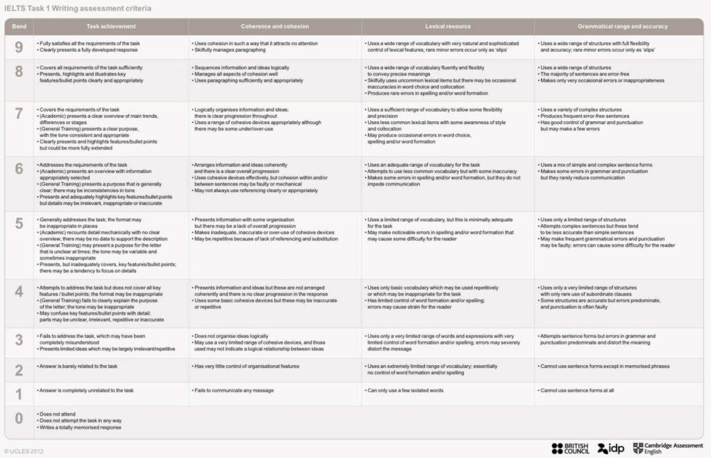 Критерии оценивания IELTS report и letter